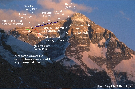 The Fate Of George Mallory